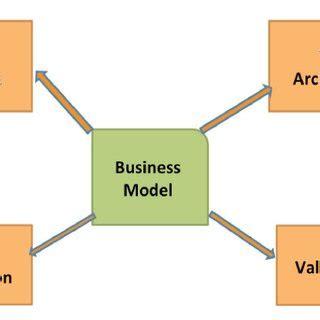 Choose an Evaluation Design Pell Institute